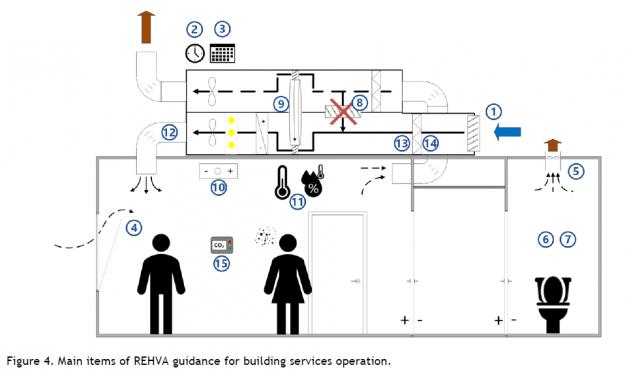Európai épületgépész szövetségek útmutatója a SARS-CoV-2 elleni védekezésről