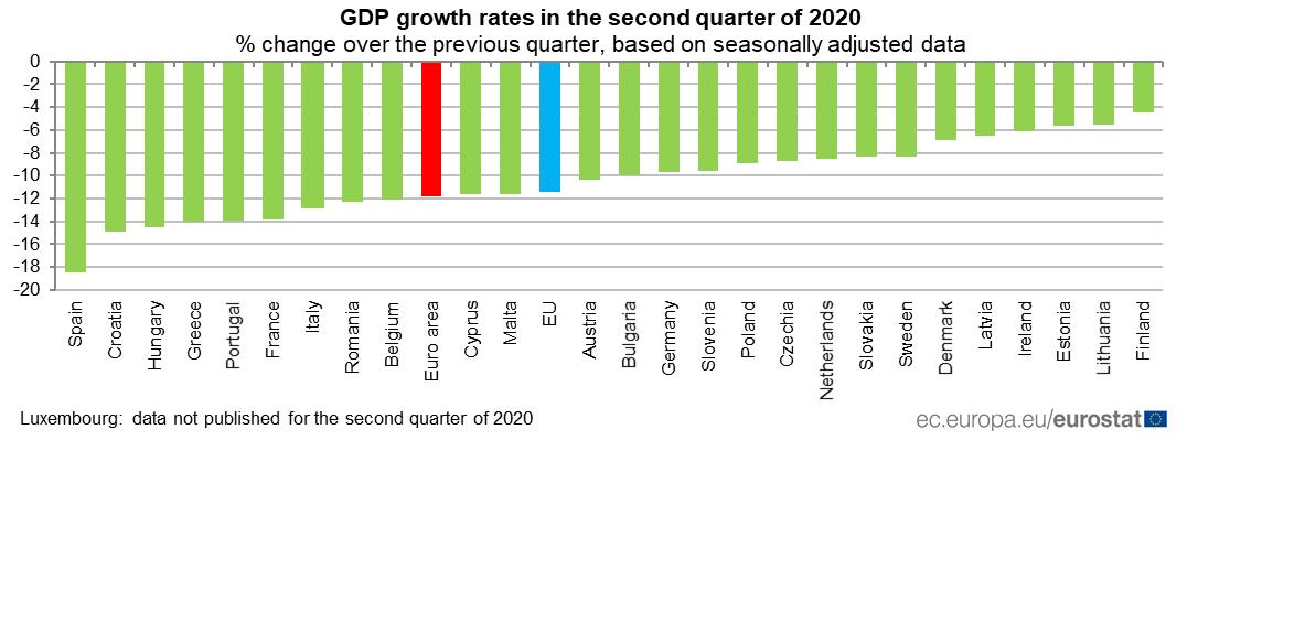 Történelmi GDP-zuhanás Európában