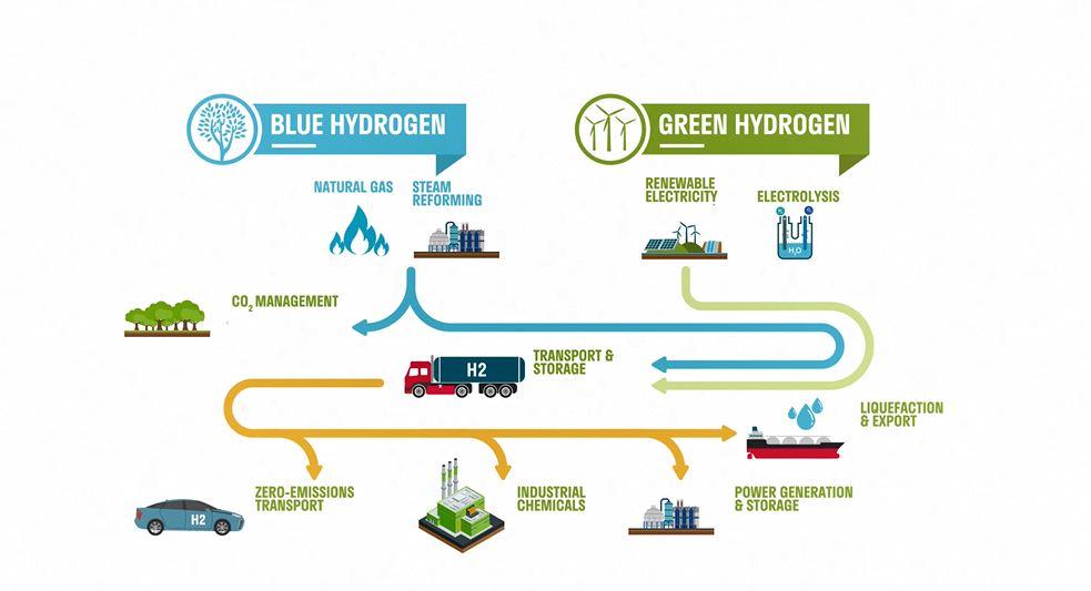 A hidrogéntechnológiában rejlő lehetőségek további kiaknázását szorgalmazzák a piaci szereplők