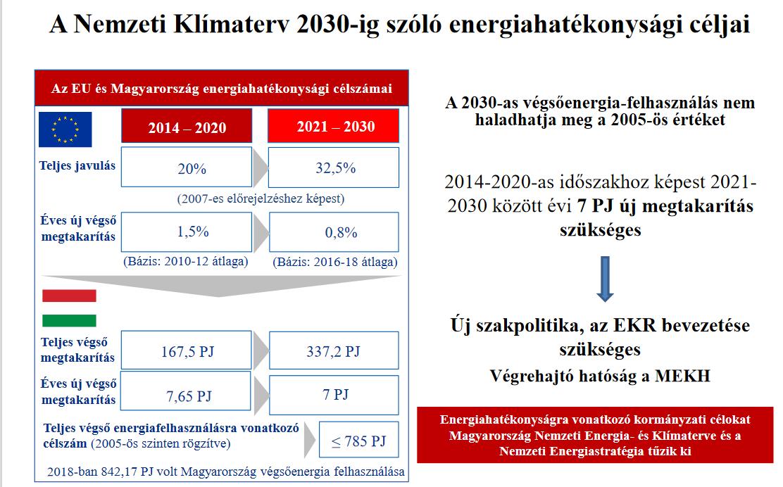 Sztenderd katalógusba gyűjtötte a MEKH az energia-megtakarítást ösztönző intézkedéseket