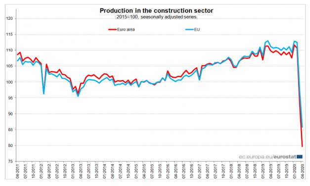 Meredek csökkenés az építőipari termelésben