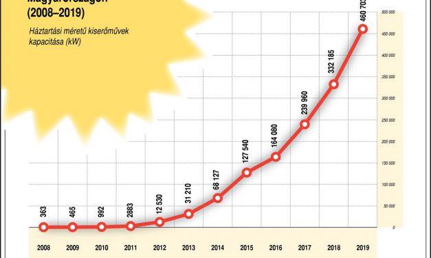 Jelentősen bővült a háztartási naperőművek összkapacitása