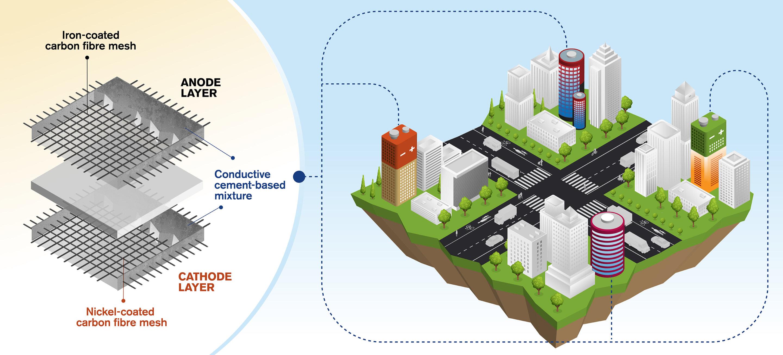 Cementalapú, tölthető akkumulátort fejlesztettek svéd kutatók