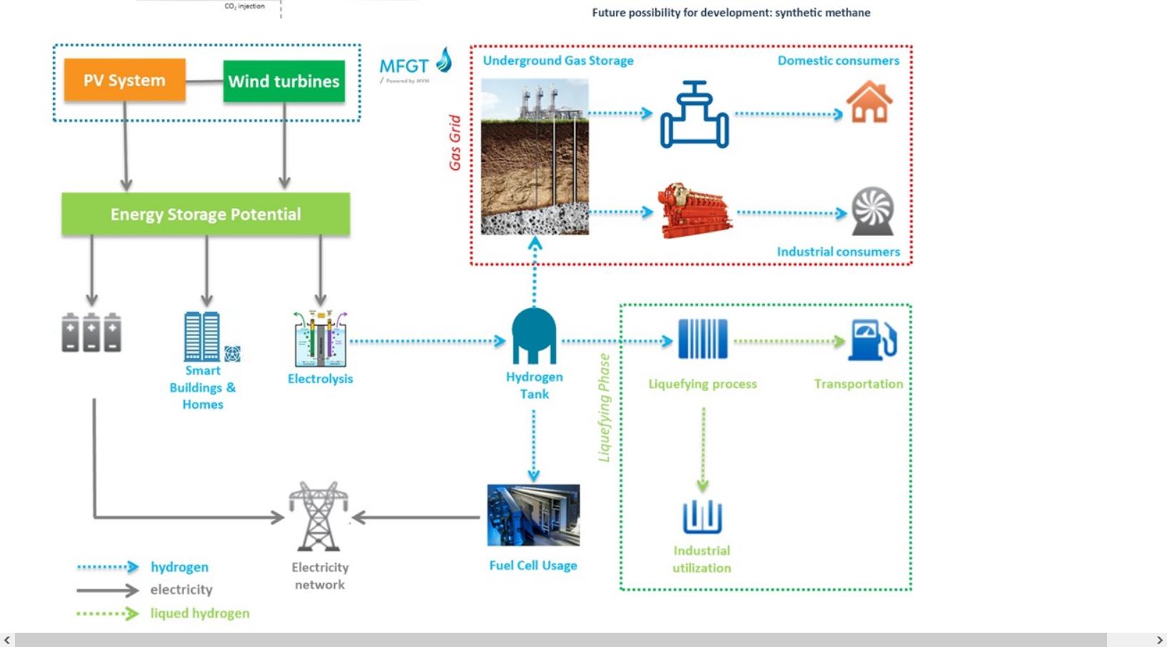 Hidrogéntermelő rendszert építenek ki a kardoskúti földalatti gáztárolónál